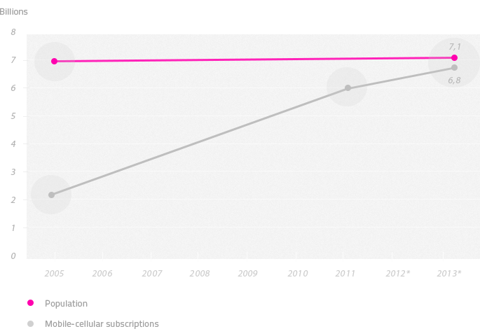 The figure shows the growth of the global population in comparison with the growth of the global number of subscriptions of mobile-cellular services.